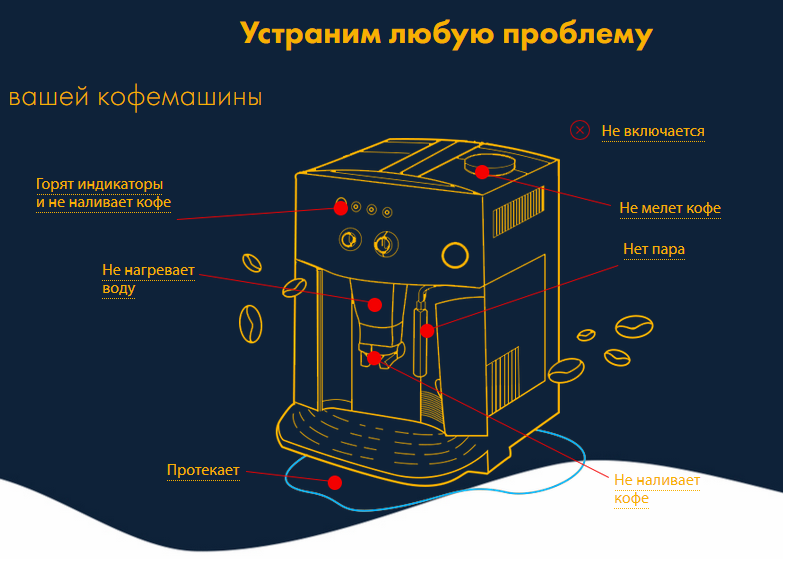 ремонт зерновых кофемашин в Волгограде
